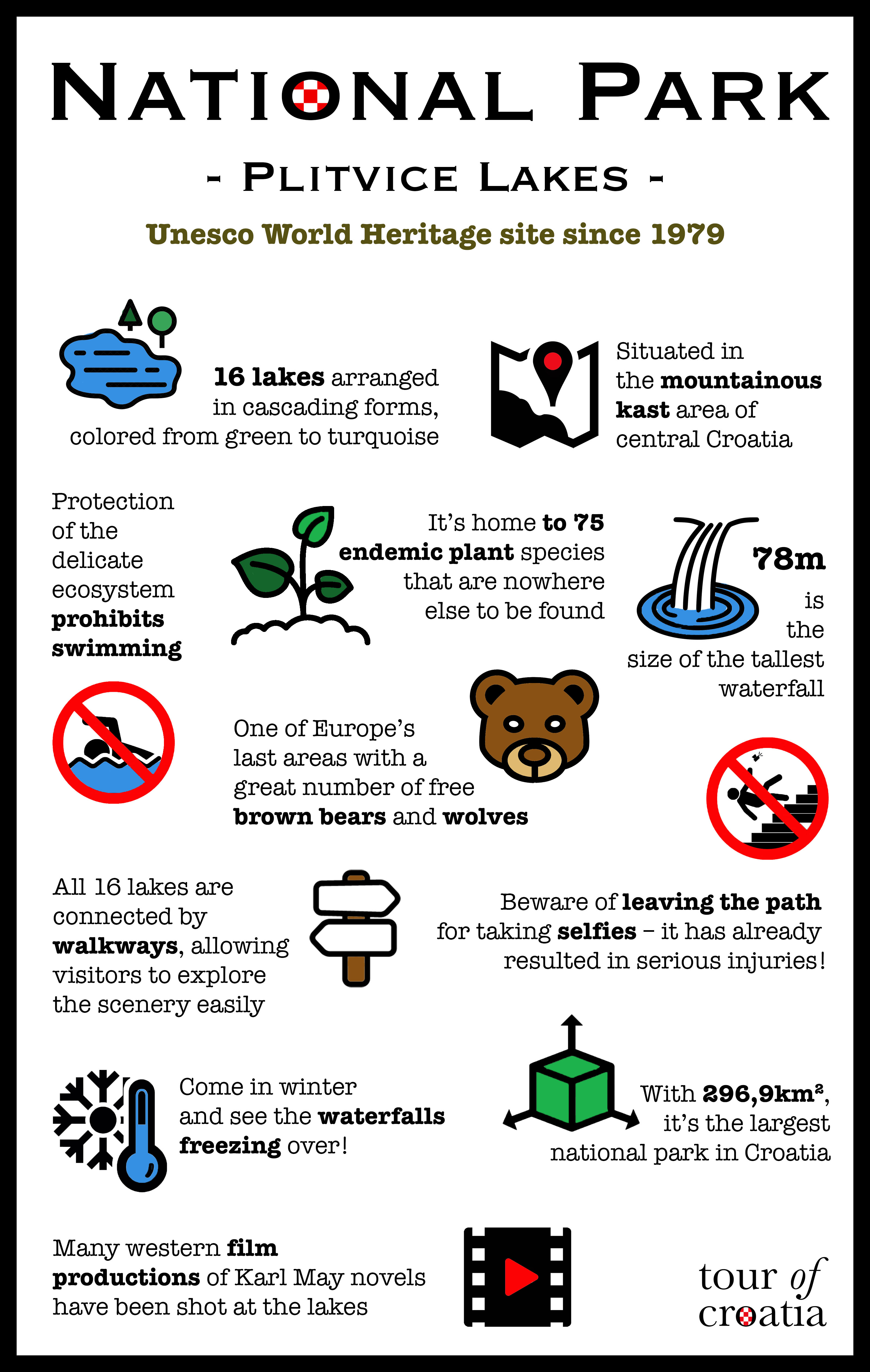 Infographic National Park Plitvice Lakes